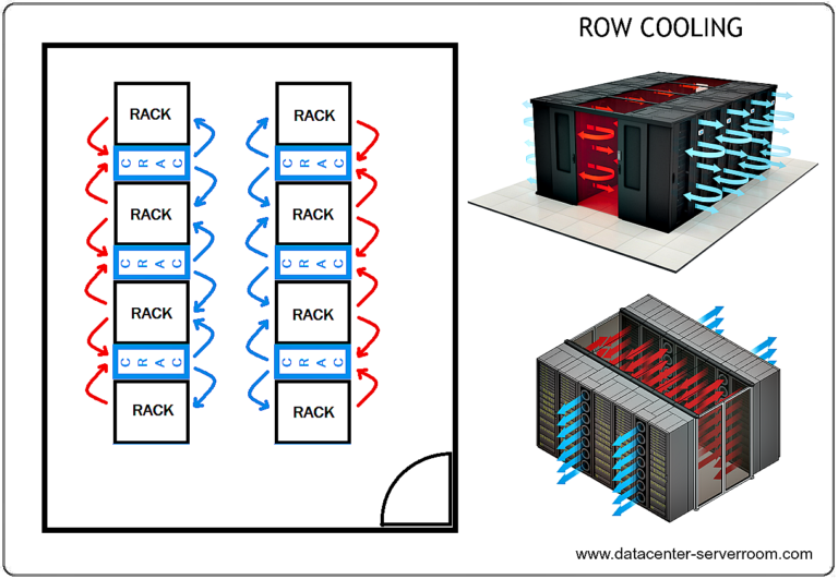 Server room cooling Row Cooling Method using CRAC Unit.