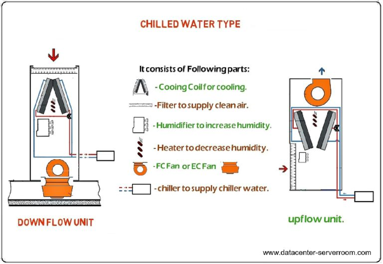 Chilled water type server room air cooling system unit for server room and data center (datacenter)