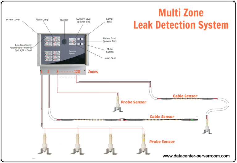 Multi Zone wate leak detection system