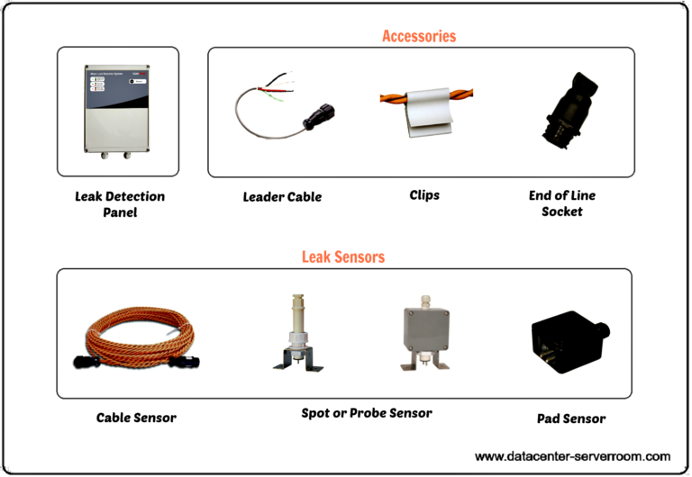 Water leak sensor cable and probe sensor, spot sensor