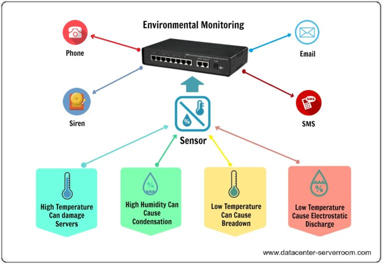 Data Center & Server Room Environmental Monitoring