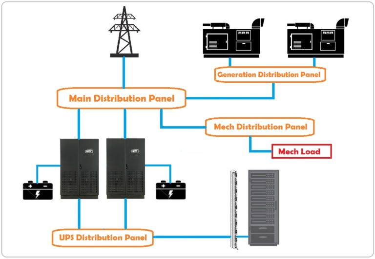 Data center Tier 2 power distribution design.