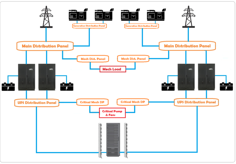 Power Network with UPS, Voltage stabilizer, TVSS, isolation transformer.