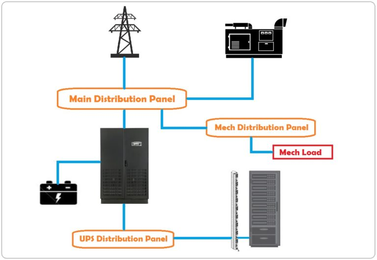 Datacenter Tier 1 Power design consisting on UPS and Generator.