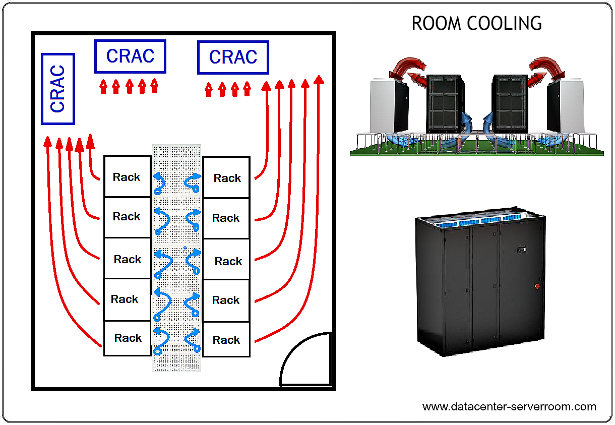 Data center cooling by room cooling mehtod by CRAC unit.