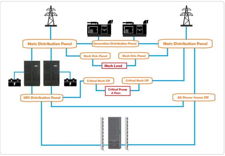 Server room Tier 3 power distribution network design.