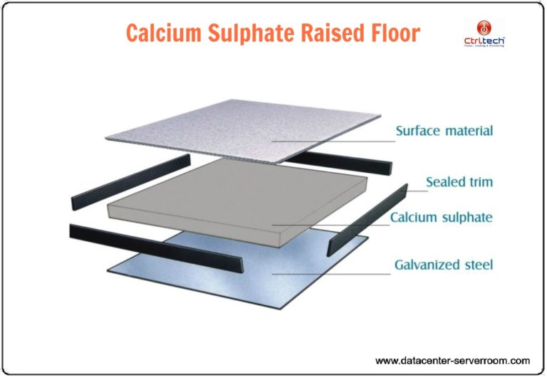 Server room Raised floor of calcium sulphate type.