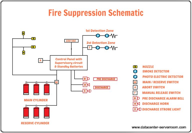 Fire system is important in data center design.