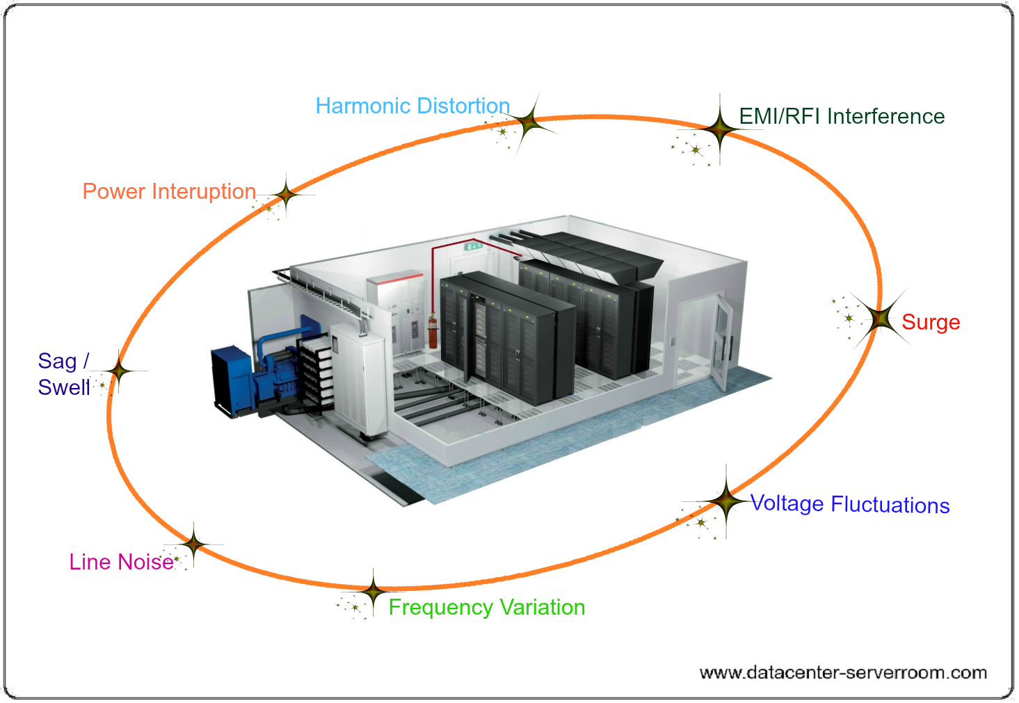 Data center subject to various trasients from utililty power.