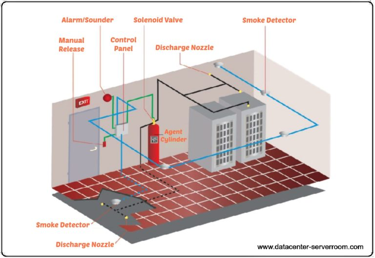 Fire suppression system for data center and server room.