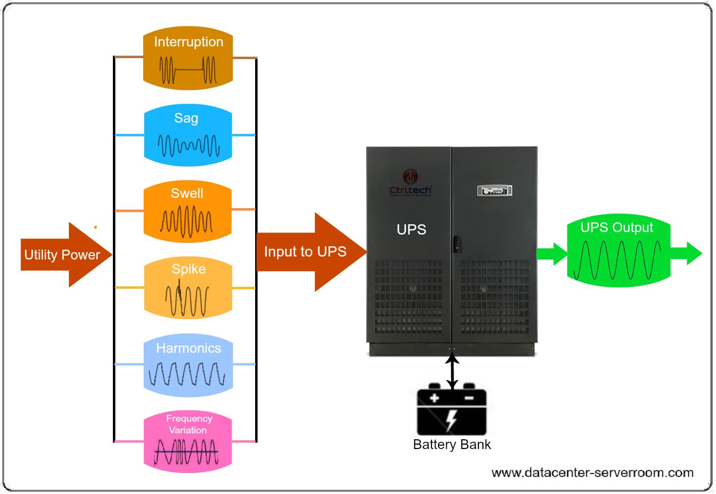 Uninterruptible Power Supply for Datacenter.