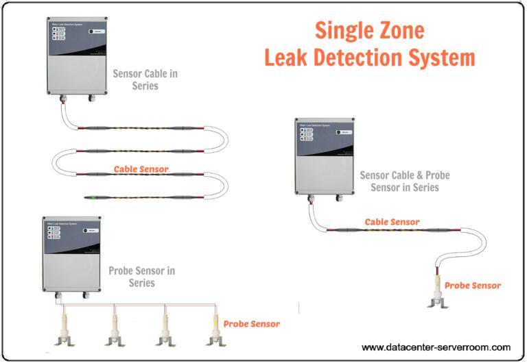 single-zone-water-leak-detector-system-final