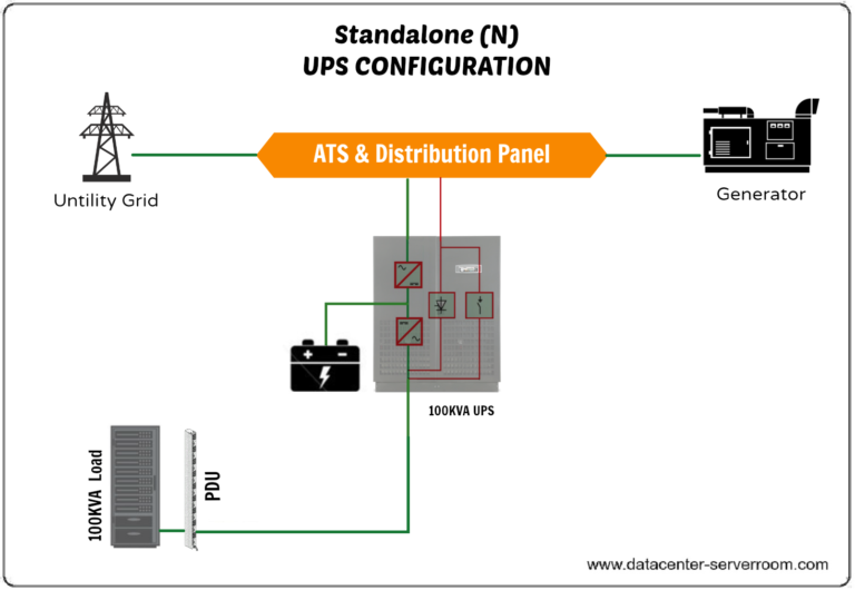 standalone configuration of UPS System.