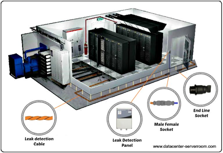 Datacenter water leak detection system. Server room