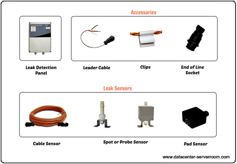 Water leak sensor cable and probe sensor, spot sensor