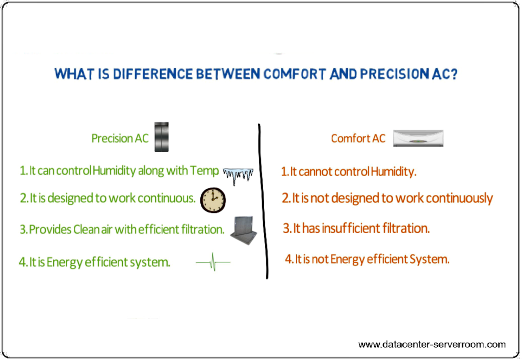 Different between server room Precision air conditioner and confort AC