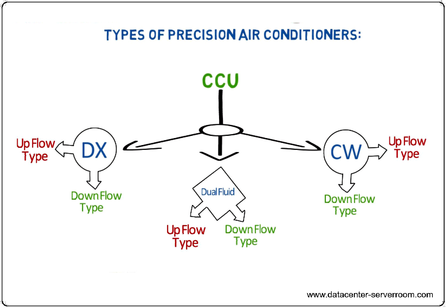 Types of Close control Unit for server room and datacenter.