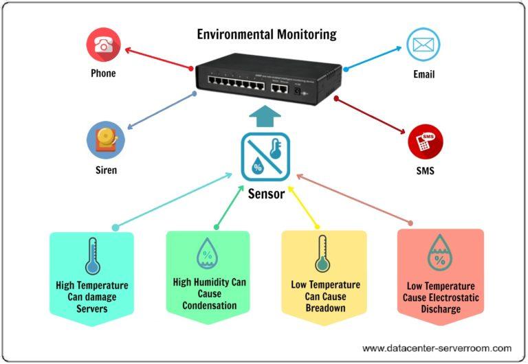 Environmental monitoring for data center (datacenter) and server room.